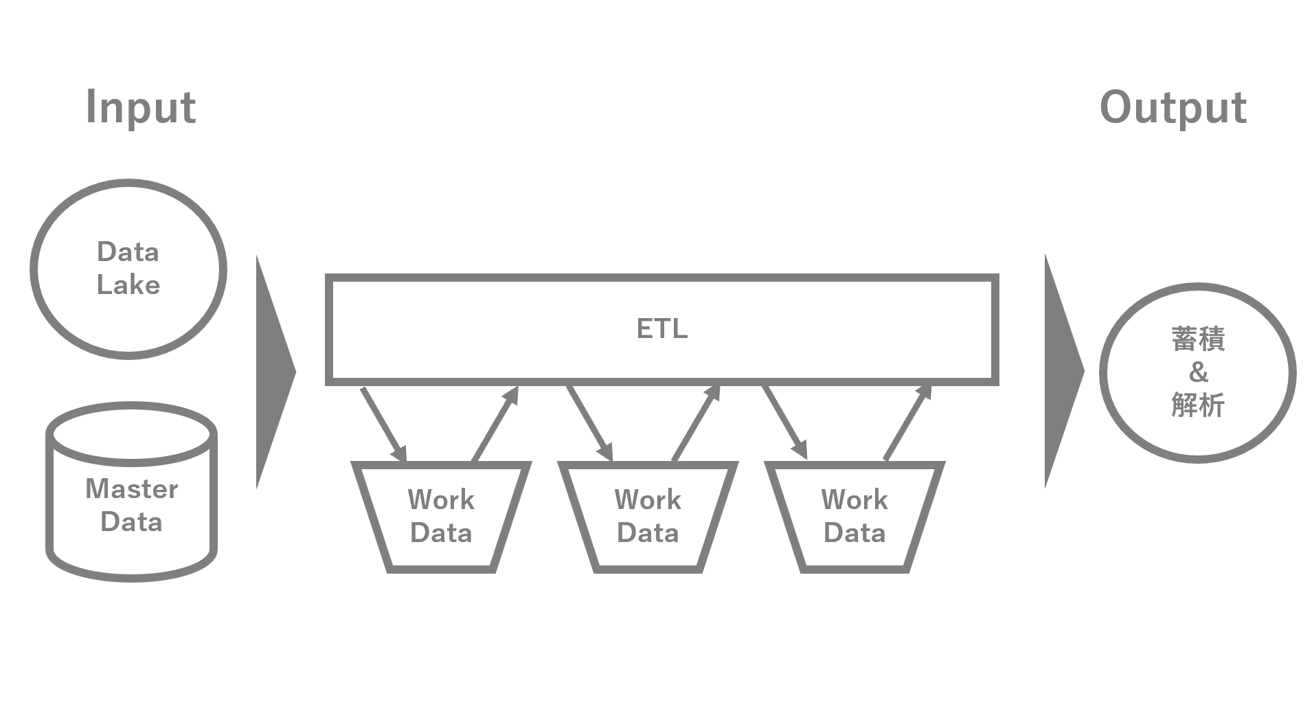 5TB/日 のデータをAWS Glueでさばくためにやったこと(概要編